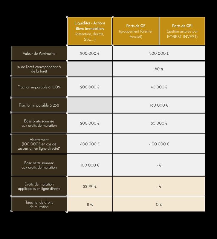 , , I.F.I. - Simulation comparative d'un patrimoine théorique estimé à 200 000 € - Domaines et Patrimoine
