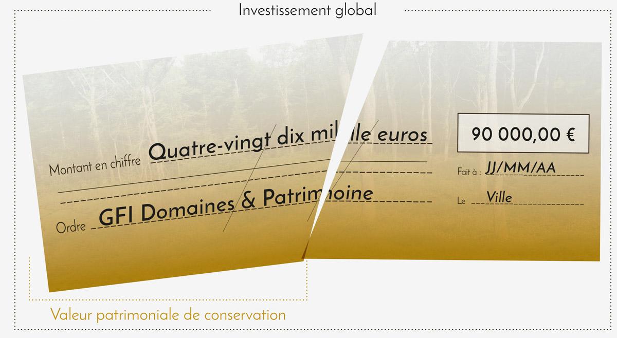 Schéma n° 2 : rappel fiscal - Domaines et Patrimoine