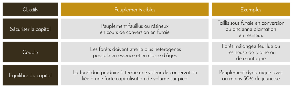 Tableau : typologie de forêt pour un objectif de diversification - Domaines et Patrimoine
