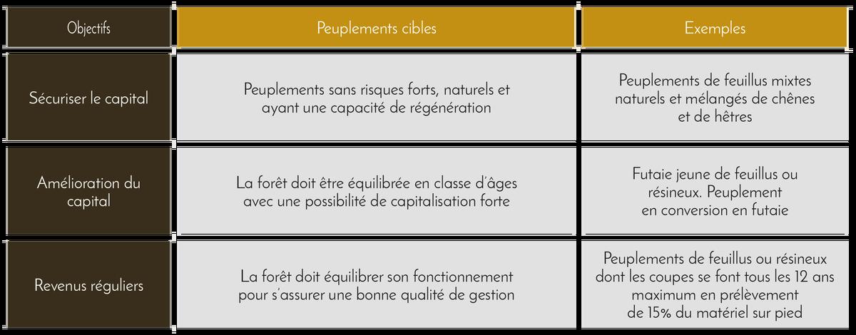 Tableau : typologie de forêt pour un objectif de transmission - Domaines et Patrimoine