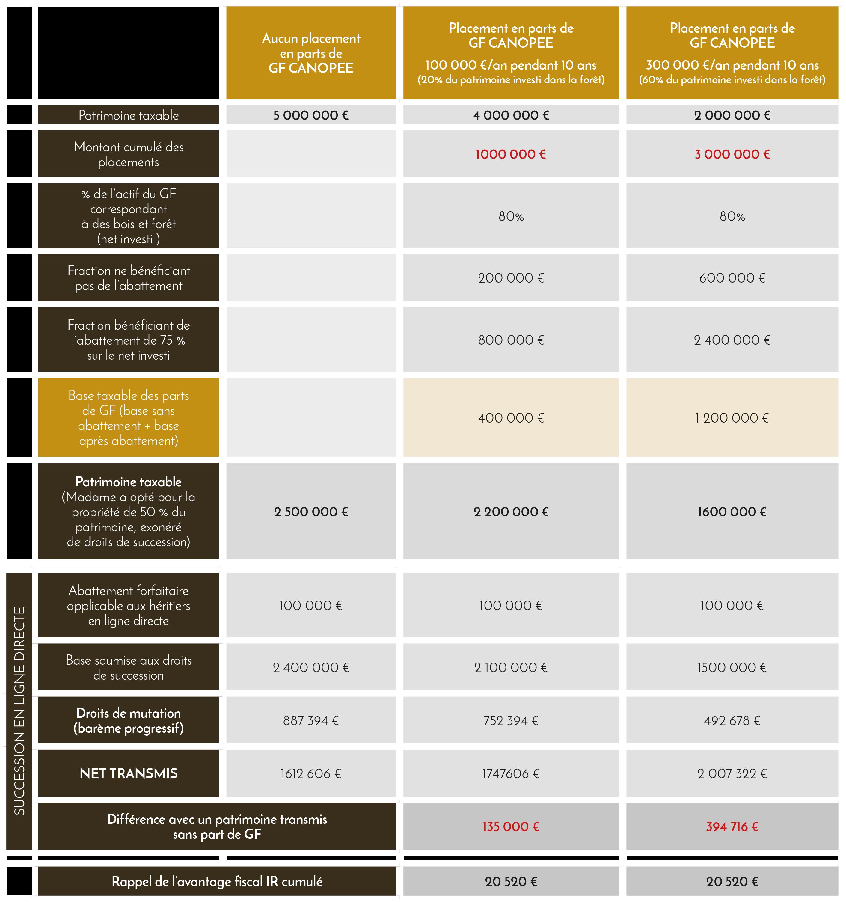 Tableau : transmission par décès - simulation - Domaines et Patrimoine