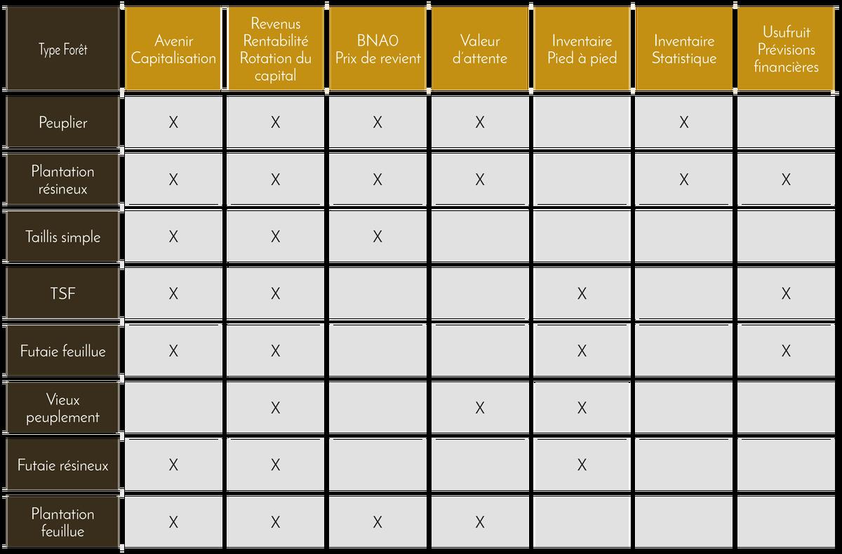 Tableau : Méthodes utilisées par type de forêt - Domaines et Patrimoine