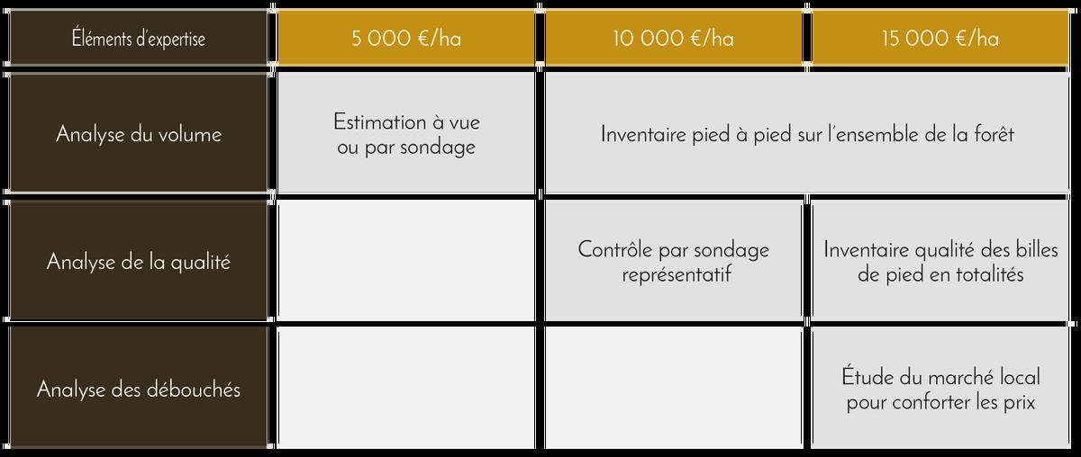 Méthode utilisée par type de forêt - tableau 2 - Domaines et Patrimoine
