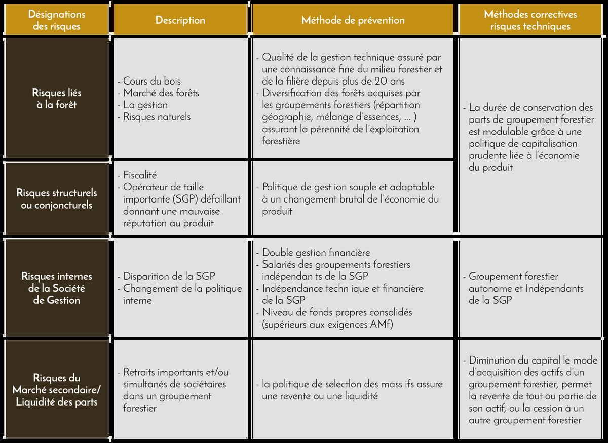 Aléas de l'investissement - Domaines et Patrimoine
